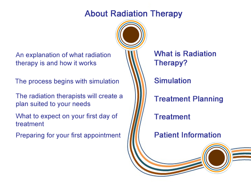 About Radiation Therapy